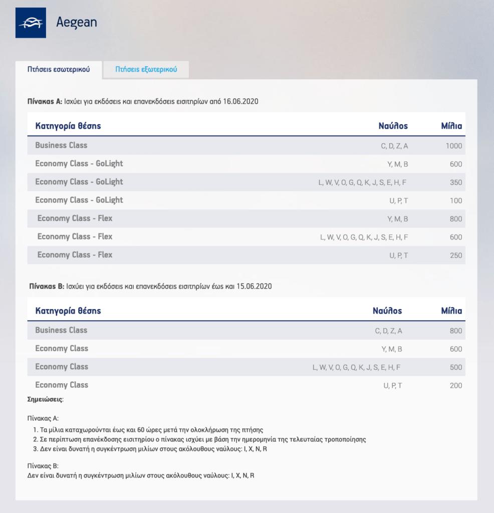 Aegean Airlines συλλογή μιλίων